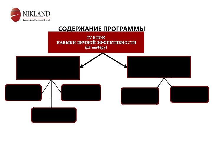 СОДЕРЖАНИЕ ПРОГРАММЫ IV БЛОК НАВЫКИ ЛИЧНОЙ ЭФФЕКТИВНОСТИ (по выбору) Модуль 7 Личностный рост и