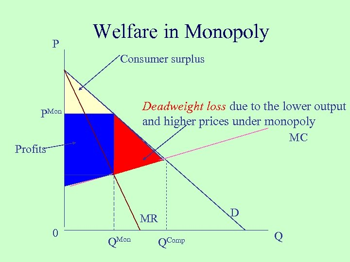 P Welfare in Monopoly Consumer surplus Deadweight loss due to the lower output and