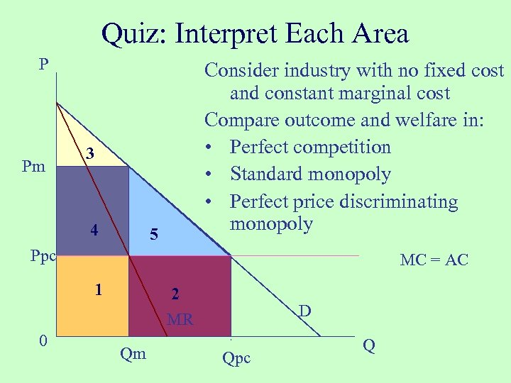 Quiz: Interpret Each Area P Pm Consider industry with no fixed cost and constant