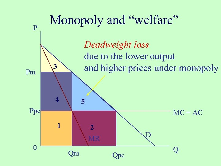 "P Pm Monopoly and ""welfare"" Deadweight loss due to the lower output and higher"