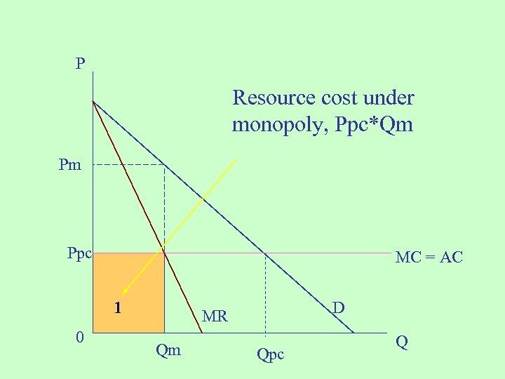 P Resource cost under monopoly, Ppc*Qm Pm Ppc MC = AC 1 0 D