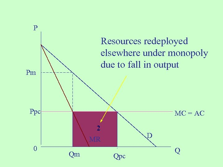 P Resources redeployed elsewhere under monopoly due to fall in output Pm Ppc MC
