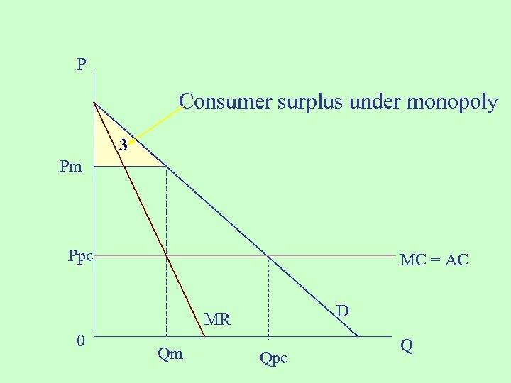 P Consumer surplus under monopoly 3 Pm Ppc MC = AC D MR 0