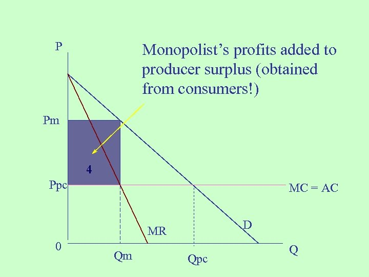 P Monopolist's profits added to producer surplus (obtained from consumers!) Pm 4 Ppc MC