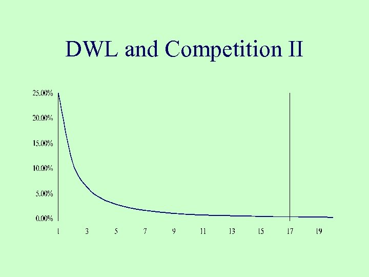 DWL and Competition II