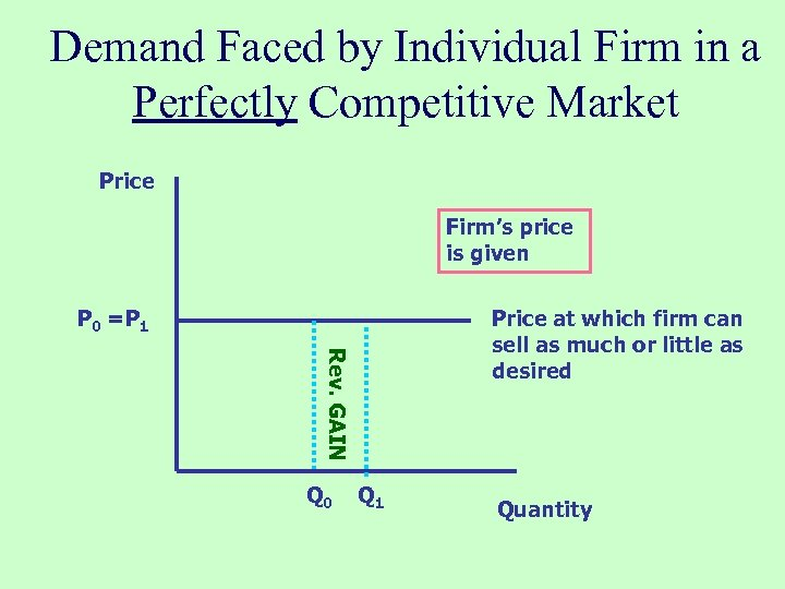 Demand Faced by Individual Firm in a Perfectly Competitive Market Price Firm's price is