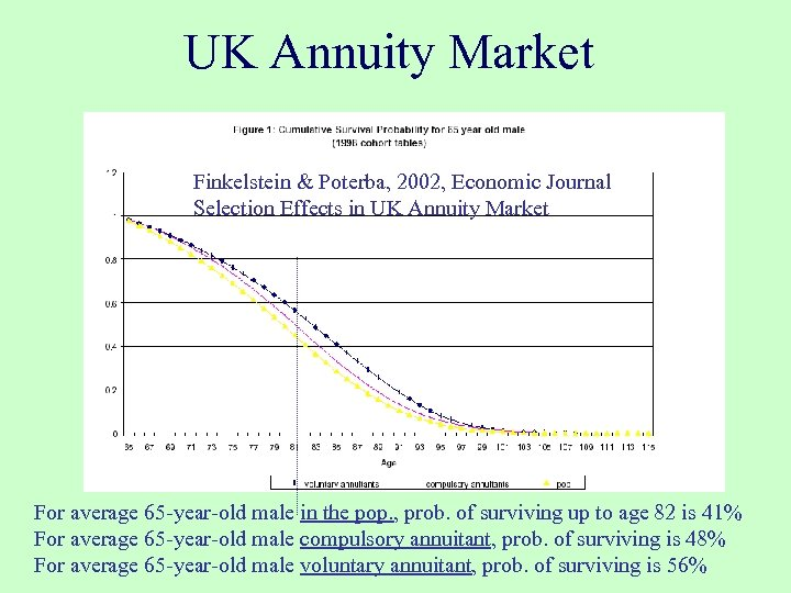 UK Annuity Market Finkelstein & Poterba, 2002, Economic Journal Selection Effects in UK Annuity