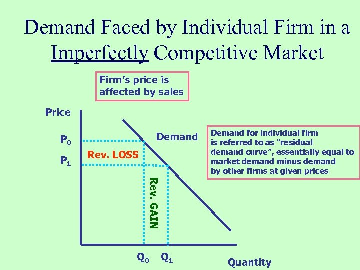 Demand Faced by Individual Firm in a Imperfectly Competitive Market Firm's price is affected