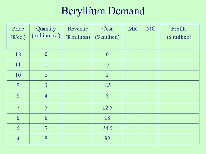 Beryllium Demand Price ($/oz. ) Quantity Revenue Cost (million oz. ) ($ million) 12