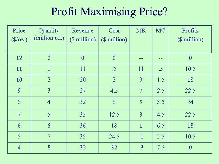 Profit Maximising Price? Price ($/oz. ) Quantity Revenue Cost (million oz. ) ($ million)