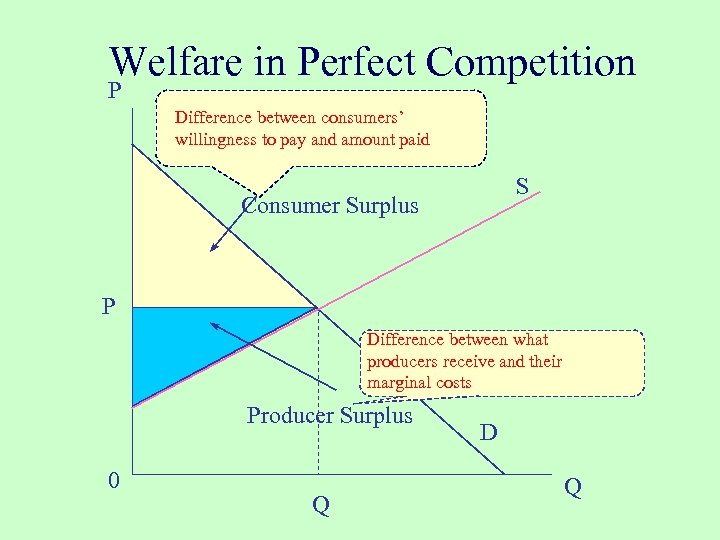 Welfare in Perfect Competition P Difference between consumers' willingness to pay and amount paid