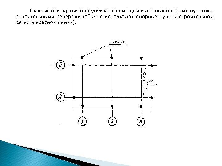 Главные оси здания определяют с помощью высотных опорных пунктов строительными реперами (обычно используют опорные