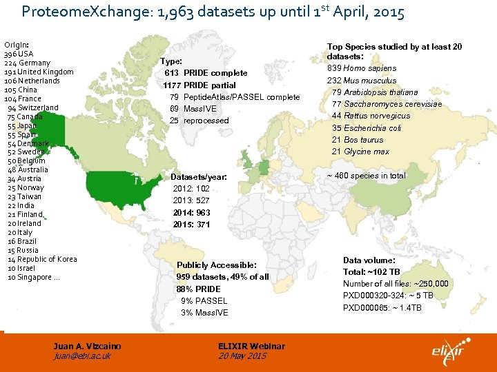 Proteome. Xchange: 1, 963 datasets up until 1 st April, 2015 Origin: 396 USA
