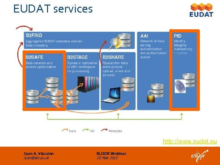 EUDAT services http: //www. eudat. eu Juan A. Vizcaíno juan@ebi. ac. uk ELIXIR Webinar