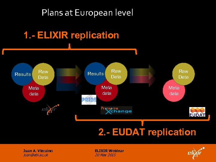 Plans at European level 1. - ELIXIR replication National proteomics centers Results Raw Data
