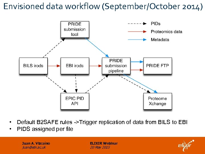 Envisioned data workflow (September/October 2014) • Default B 2 SAFE rules ->Trigger replication of