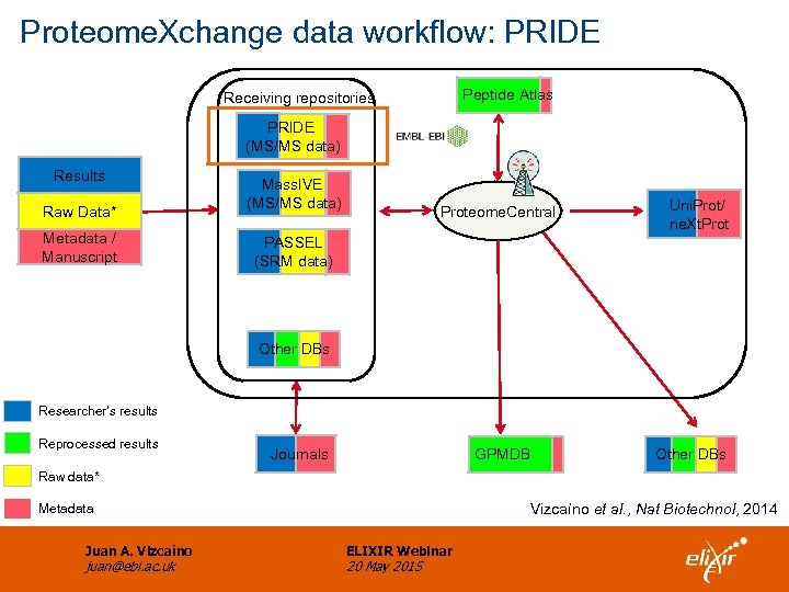 Proteome. Xchange data workflow: PRIDE Peptide Atlas Receiving repositories PRIDE (MS/MS data) Results Raw
