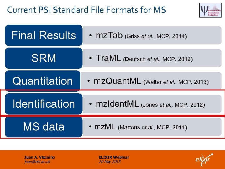 Current PSI Standard File Formats for MS Final Results SRM • mz. Tab (Griss