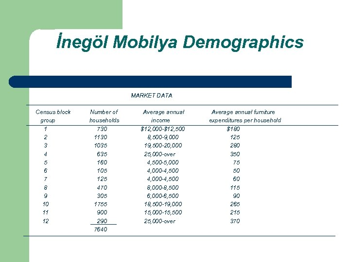 İnegöl Mobilya Demographics MARKET DATA Census block group 1 2 3 4 5 6