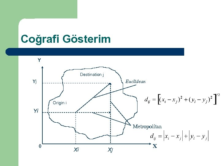Coğrafi Gösterim Location on a Plane Y Destination j Yj Euclidean Origin i Yi