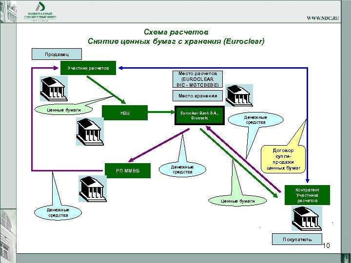 Схема расчетов Снятие ценных бумаг с хранения (Euroclear) Продавец Участник расчетов Место расчетов (EUROCLEAR