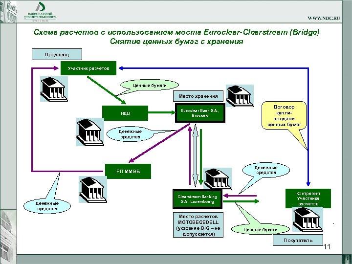 Схема расчетов c использованием моста Euroclear-Clearstream (Bridge) Снятие ценных бумаг с хранения Продавец Участник