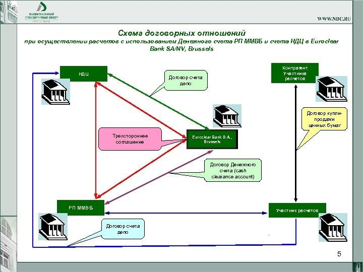 Схема договорных отношений при осуществлении расчетов с использованием Денежного счета РП ММВБ и счета