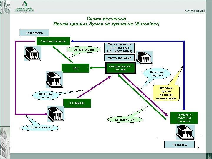Схема расчетов Прием ценных бумаг на хранение (Euroclear) Покупатель Участник расчетов Ценные бумаги Место