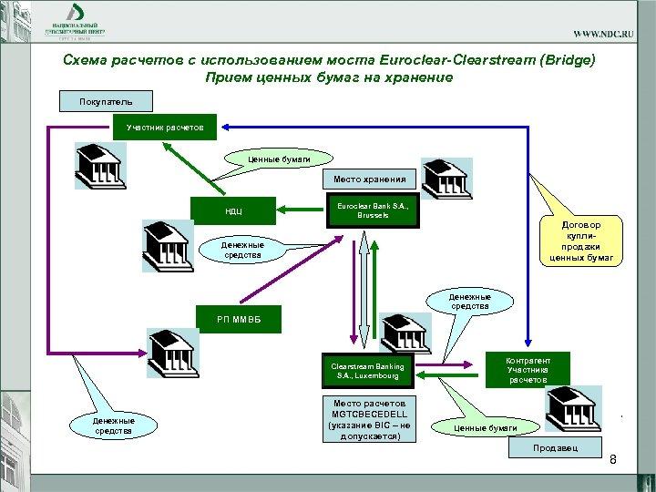 Схема расчетов c использованием моста Euroclear-Clearstream (Bridge) Прием ценных бумаг на хранение Покупатель Участник