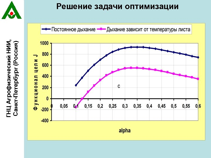 ГНЦ Агрофизический НИИ, Санкт-Петербург (Россия) Решение задачи оптимизации