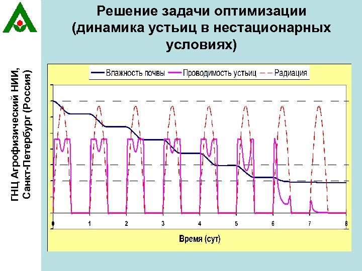 ГНЦ Агрофизический НИИ, Санкт-Петербург (Россия) Решение задачи оптимизации (динамика устьиц в нестационарных условиях)