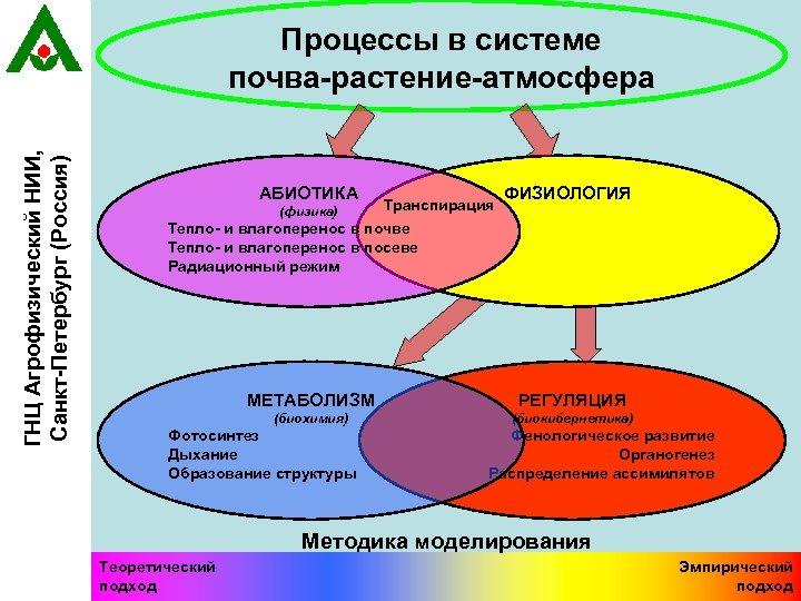 ГНЦ Агрофизический НИИ, Санкт-Петербург (Россия) Процессы в системе почва-растение-атмосфера АБИОТИКА (физика) Транспирация ФИЗИОЛОГИЯ Тепло-