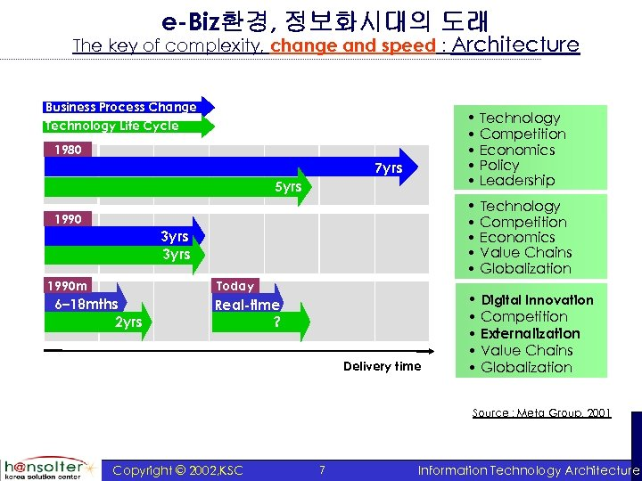 e-Biz환경, 정보화시대의 도래 The key of complexity, change and speed : Architecture Business Process