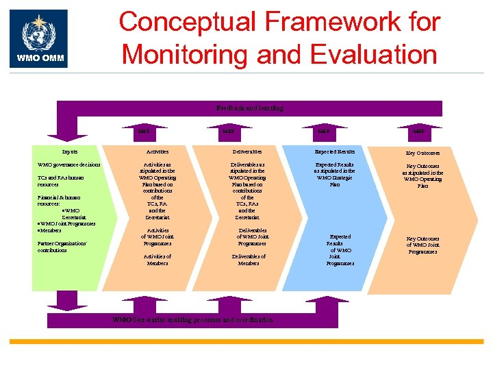 WMO OMM Conceptual Framework for Monitoring and Evaluation Feedback and learning M&E M&E Inputs