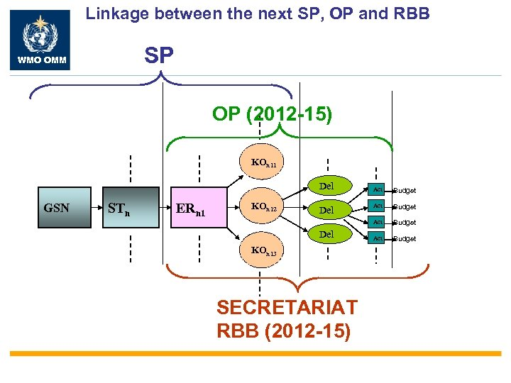 Linkage between the next SP, OP and RBB SP WMO OMM OP (2012 -15)