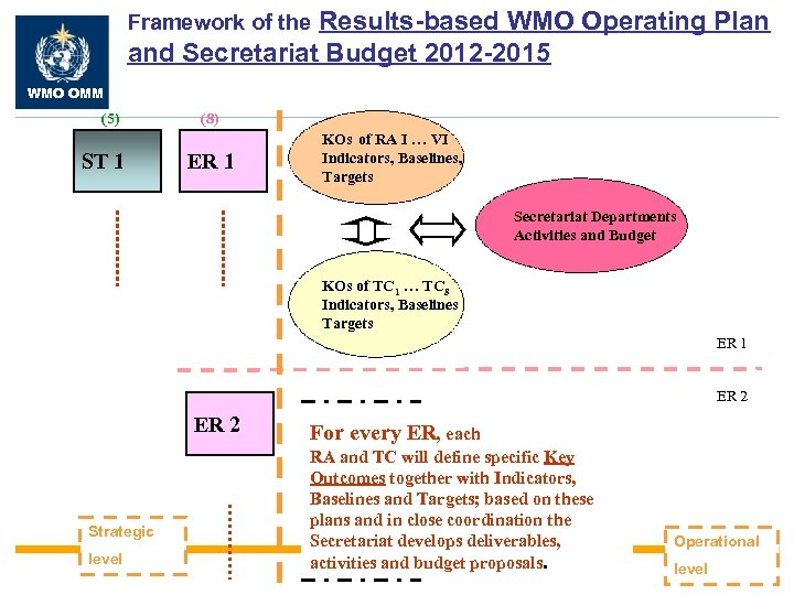 Results-based WMO Operating Plan and Secretariat Budget 2012 -2015 Framework of the WMO OMM