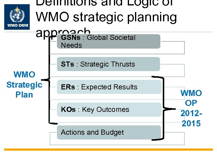 WMO OMM Definitions and Logic of WMO strategic planning approach Societal GSNs : Global