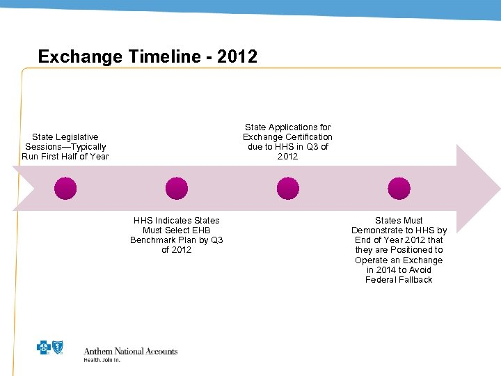 Exchange Timeline - 2012 State Applications for Exchange Certification due to HHS in Q