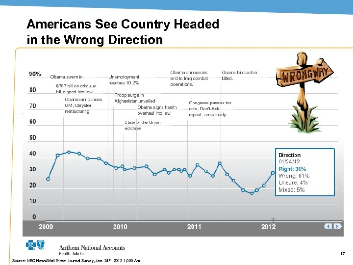 Americans See Country Headed in the Wrong Direction 17 Source: NBC News/Wall Street Journal