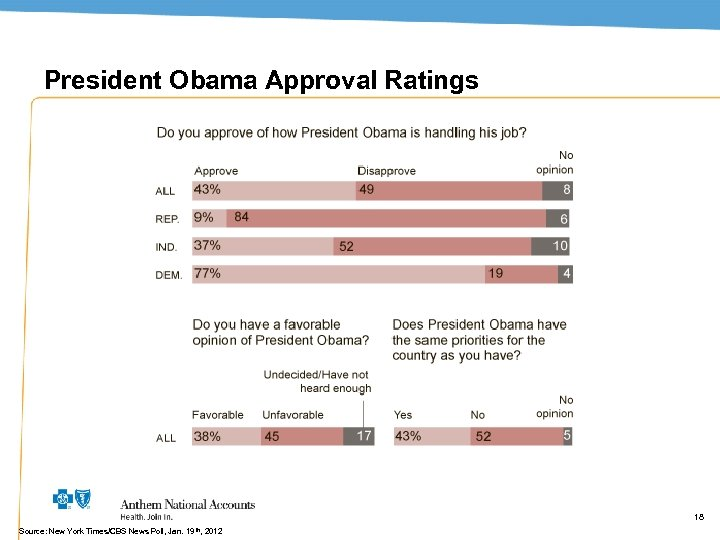 President Obama Approval Ratings 18 Source: New York Times/CBS News Poll, Jan. 19 th,