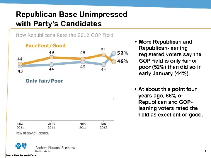 Republican Base Unimpressed with Party's Candidates • More Republican and Republican-leaning registered voters say