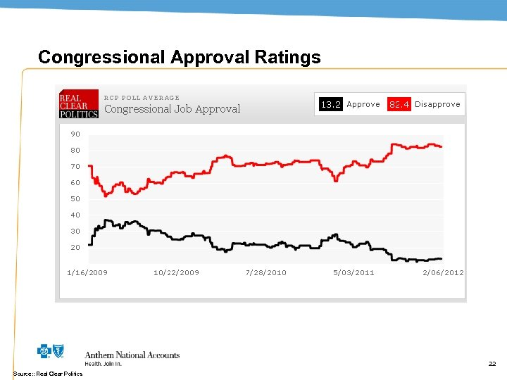 Congressional Approval Ratings 22 Source: : Real Clear Politics 22