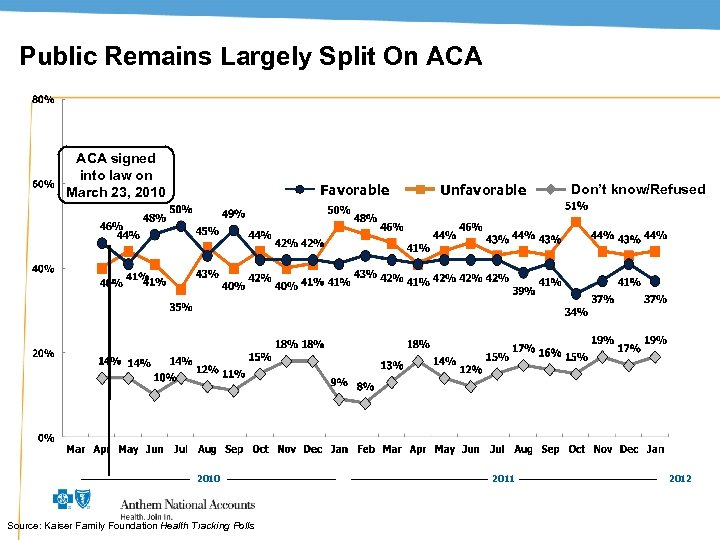 Public Remains Largely Split On ACA signed into law on March 23, 2010 Favorable