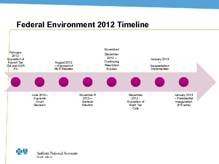 Federal Environment 2012 Timeline November/ February 2012: Expiration of Payroll Tax Cut and SGR
