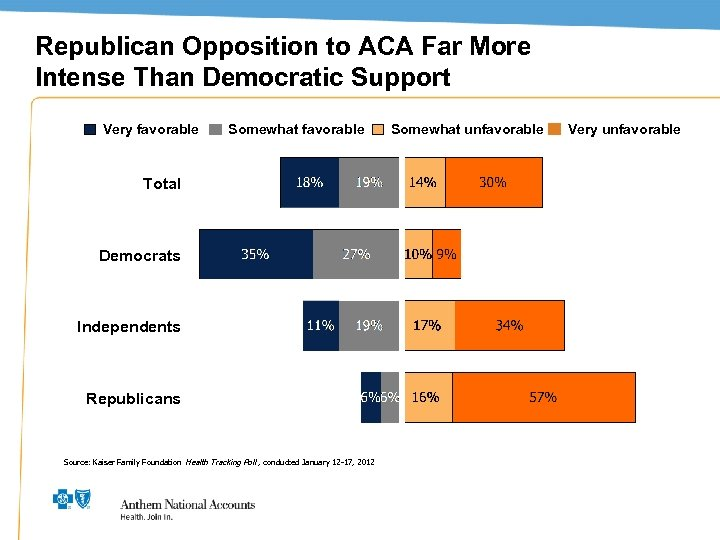 Republican Opposition to ACA Far More Intense Than Democratic Support Very favorable Somewhat unfavorable