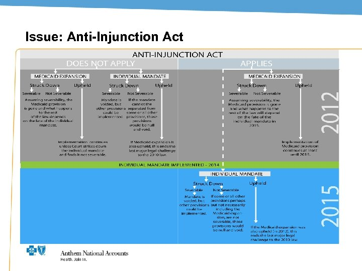 Issue: Anti-Injunction Act 5