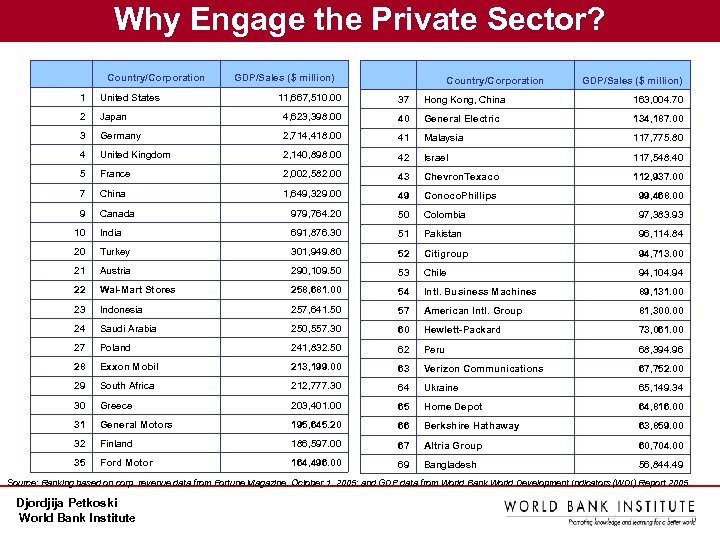 Why Engage the Private Sector? Country/Corporation 1 United States 2 GDP/Sales ($ million) Country/Corporation
