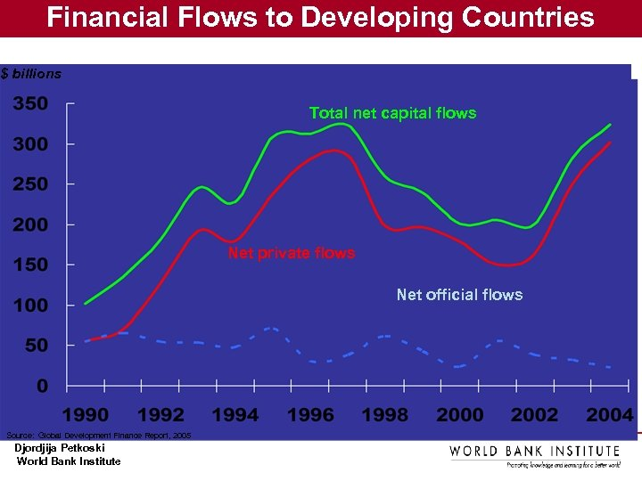 Financial Flows to Developing Countries $ billions Total net capital flows Net private flows