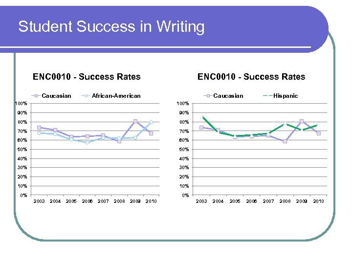 Student Success in Writing ENC 0010 - Success Rates Caucasian ENC 0010 - Success