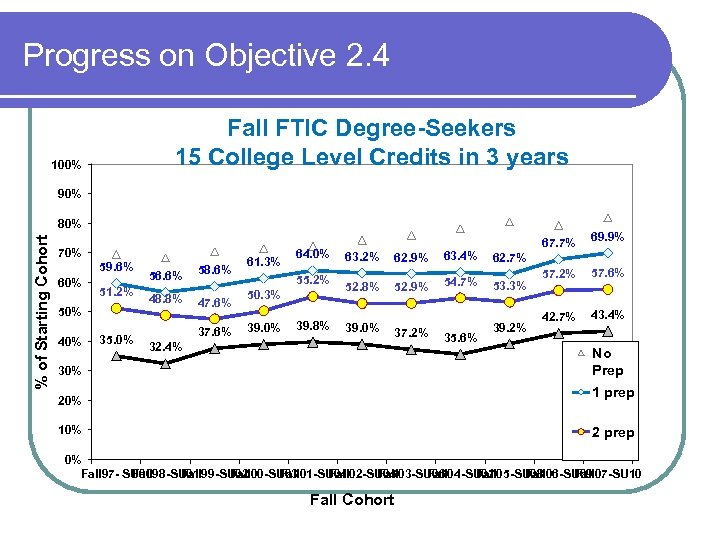 Progress on Objective 2. 4 Fall FTIC Degree-Seekers 15 College Level Credits in 3